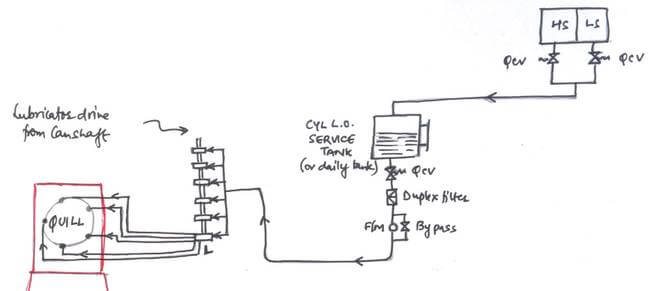 Cylinder Lubricating Oil System