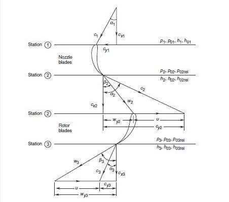 Axial Flow Turbine - Velocity diagram