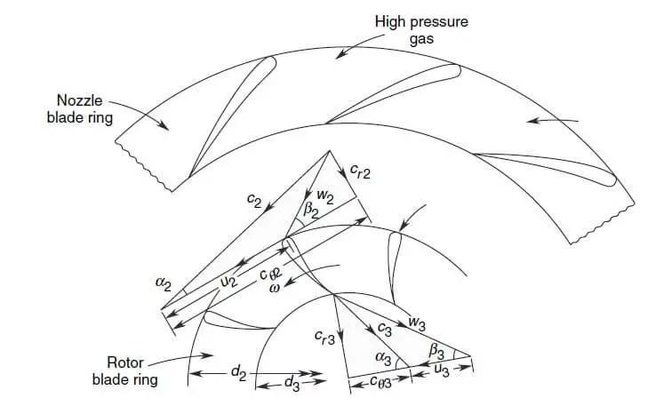 Radial flow velocity diagram