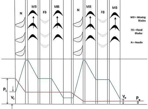Impulse Turbine -  Steam turbine Types Based On Principle of Operation