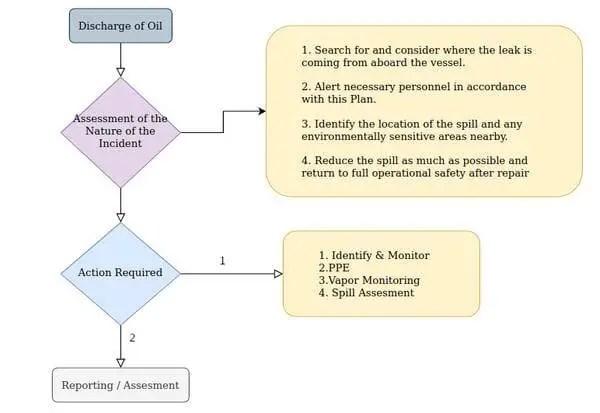 SOPEP summary flow chart