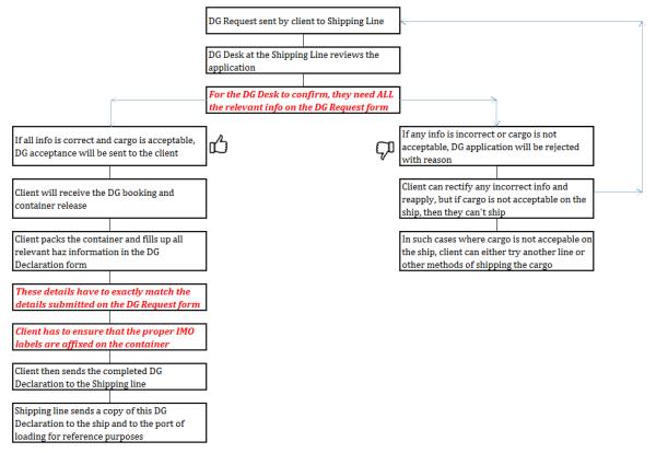 Haz application process