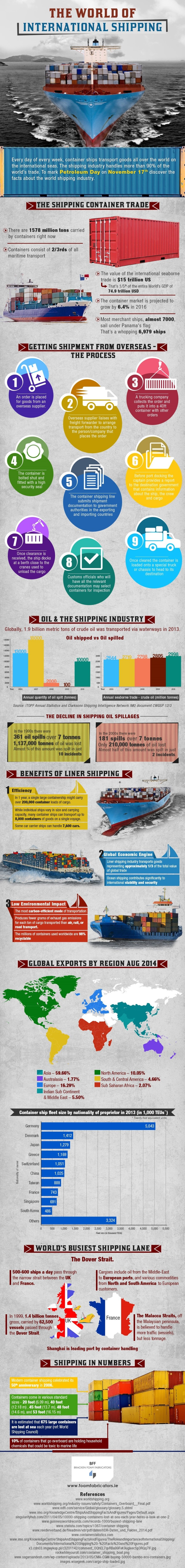 Shipping infographic