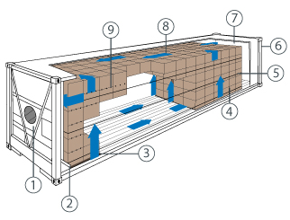 Reefer container cross section