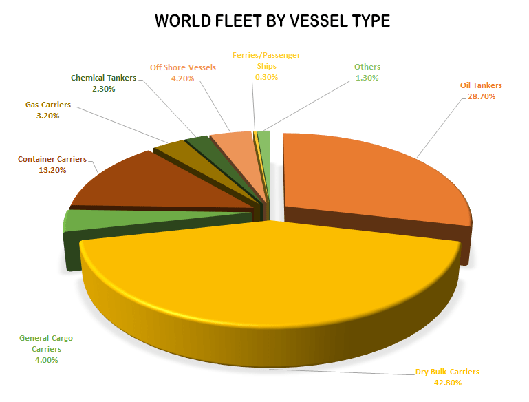 difference between maritime, shipping, freight, logistics, supply chain and trade