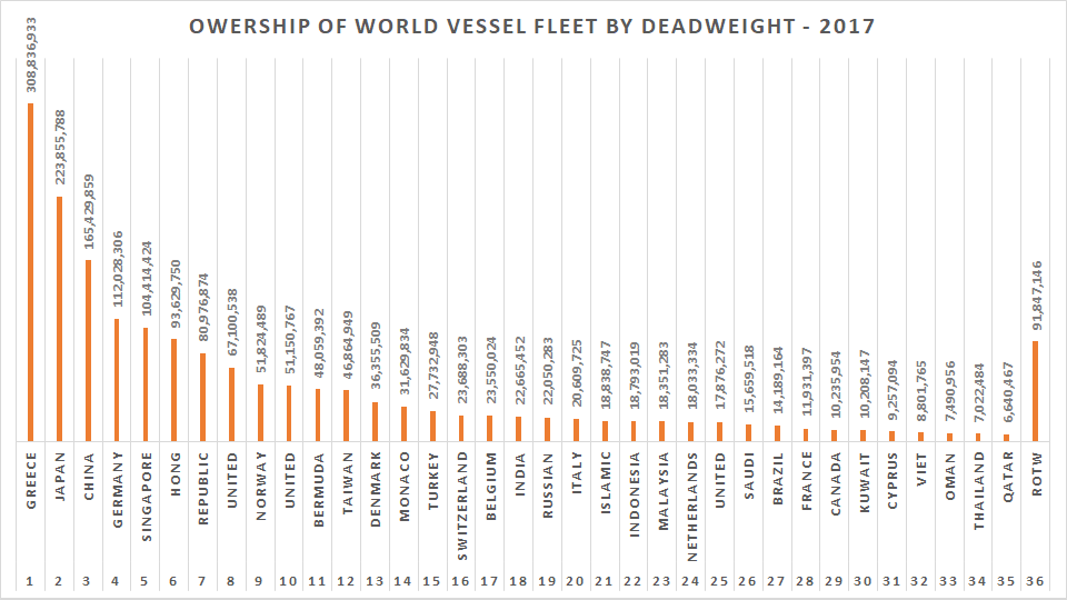 Difference between Maritime, Shipping, Freight, Logistics and Supply Chain ownership of vessel fleet by deadweight
