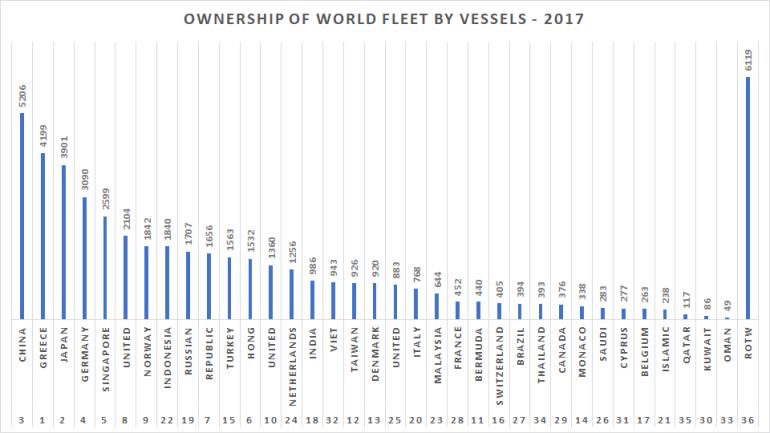 World fleet by vessel