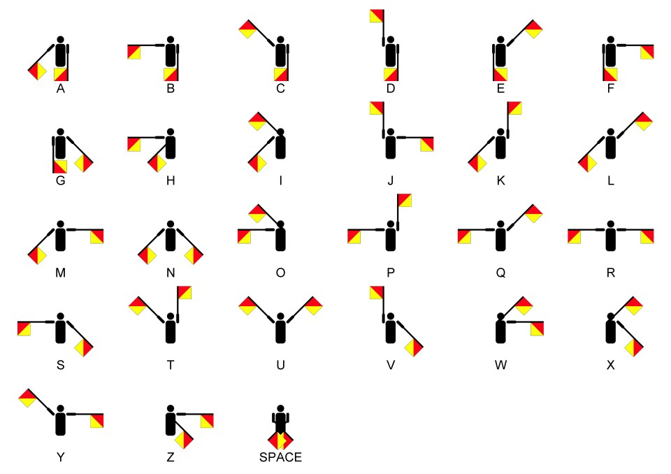 international code of signals - semaphore - shipping and freight resource