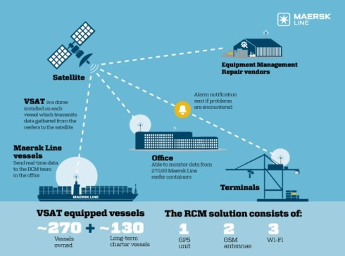 Maersk Line RCM - Remote Container Management - Shipping and Freight Resource