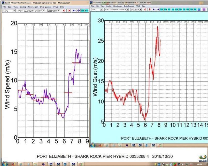 port elizabeth wind speed