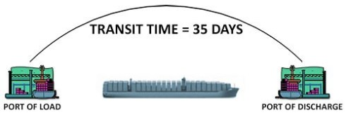 guaranteed transit time - shipping and freight resource