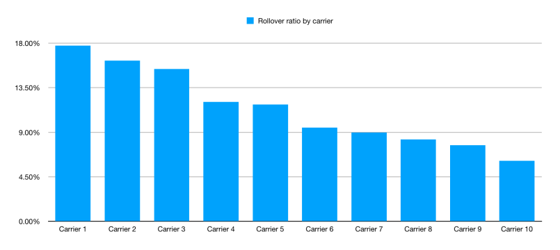 cargo roll over ratio by carrier