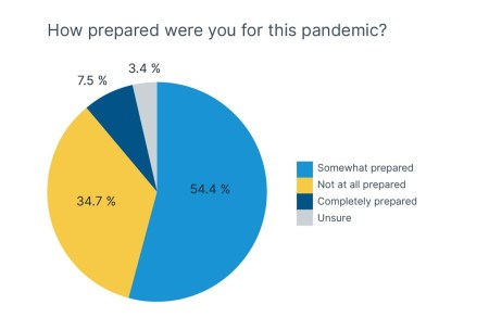 COVID-19 preparedness of industry