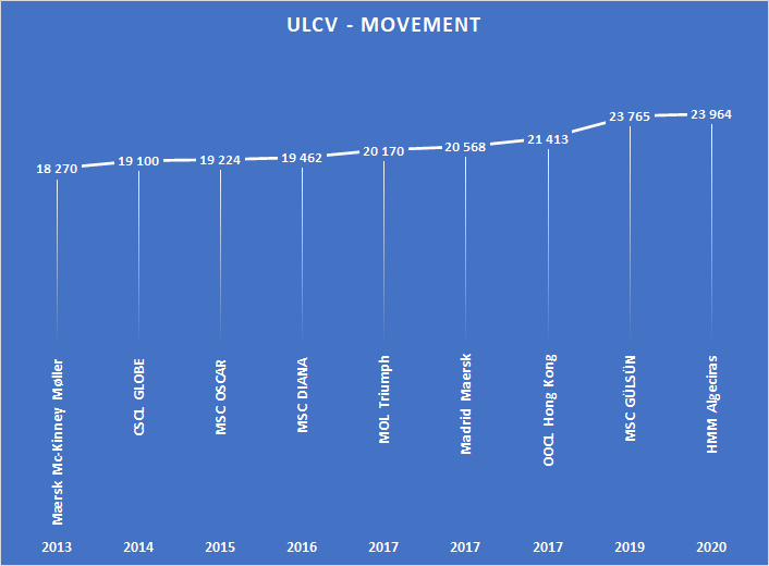 ULCV Movement - largest container vessel