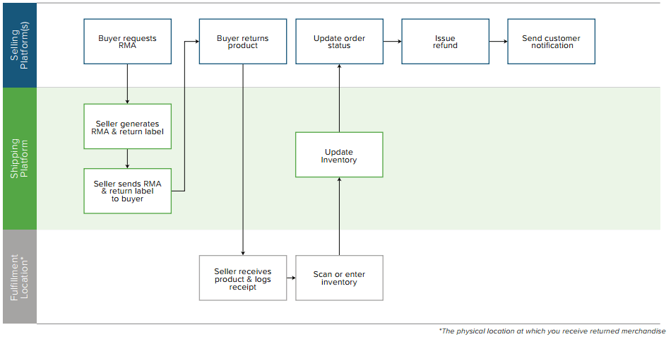 inventory management process flow diagram megasquirt 3 wiring ecommerce returns flowchart | shippingeasy