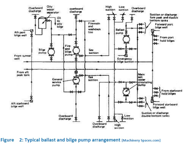 Ballast Water Management (BWM) and Energy Efficiency