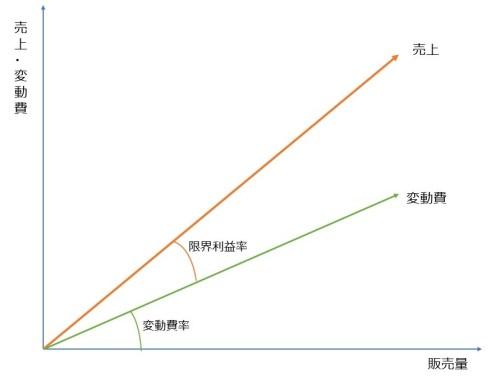 限界利益率