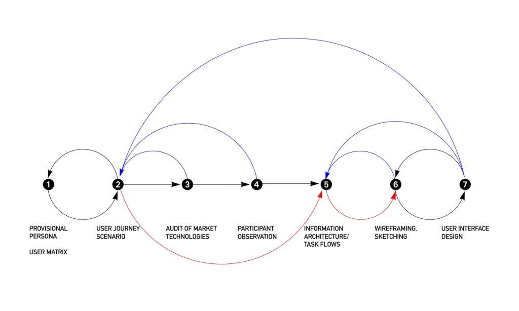 Agora-design process