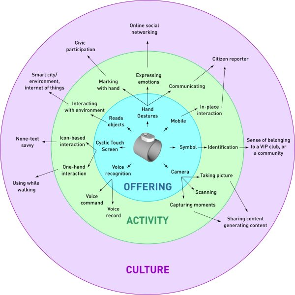 ring-offering-activity-culture-diagram