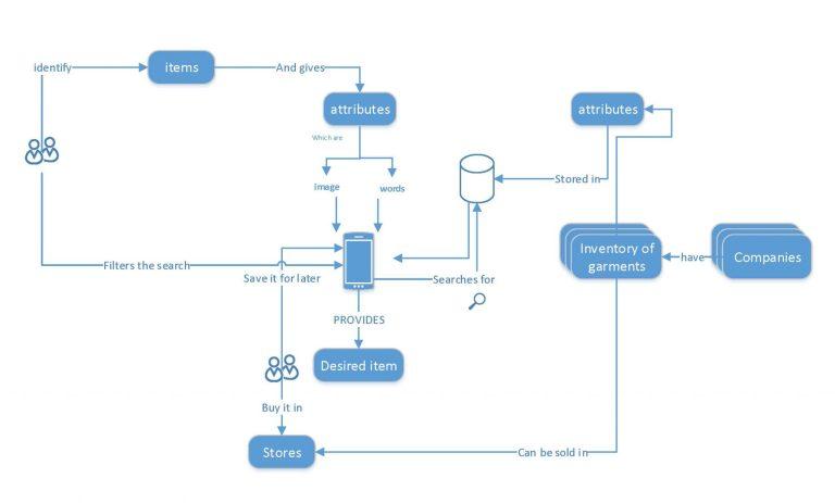 Parsa Shirazi-user experience design deliverable-System map