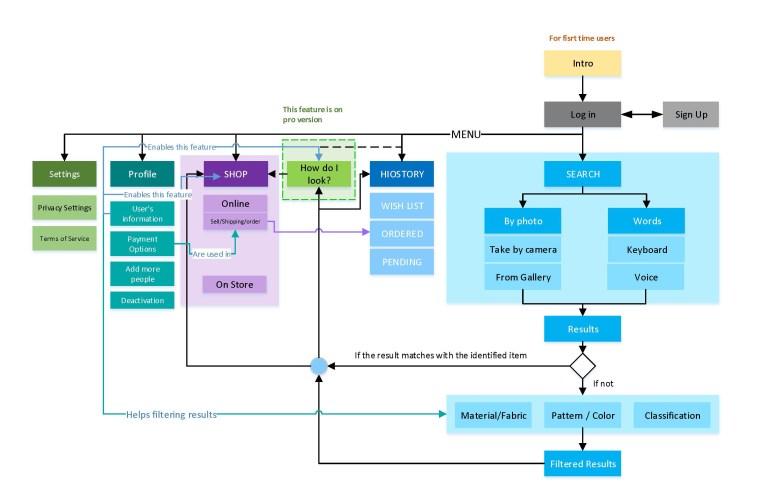 user experience design deliverable-information architecture diagram