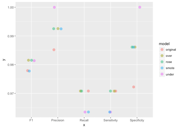 Dealing with unbalanced data in machine learning | R-bloggers