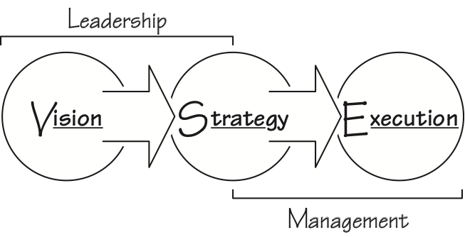 Blog 3 Most effective Leadership & Management