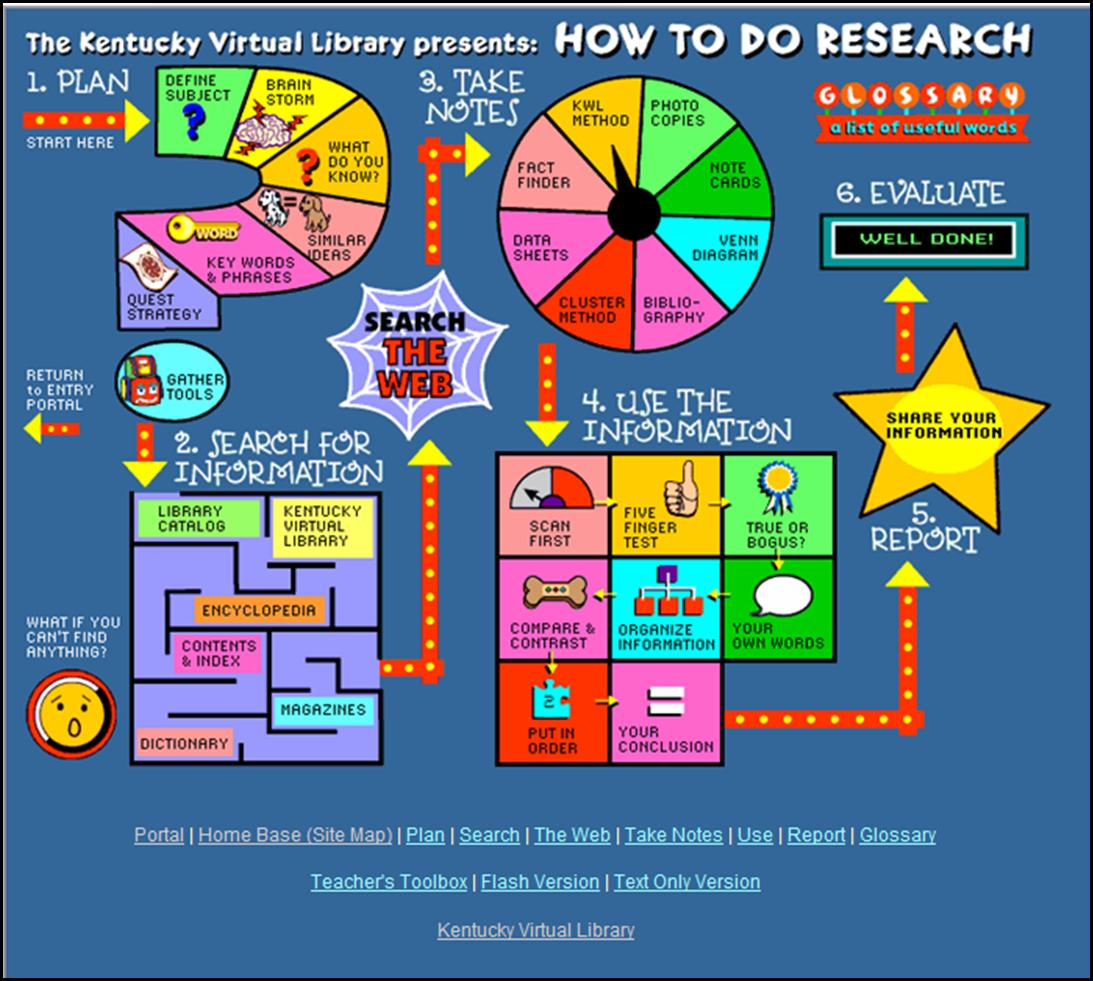 First Impressions Of The Research Process