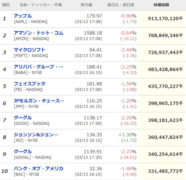 market-cap-US-top10