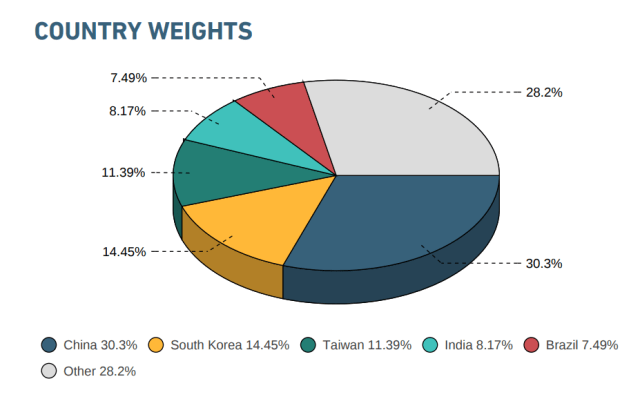 msci-emerging-markets-country-weights