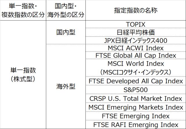 tsumitate-nisa-index-20180413