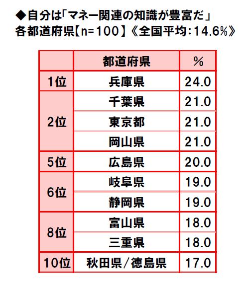 47-prefectures-life-consciousness-survey-2018-5