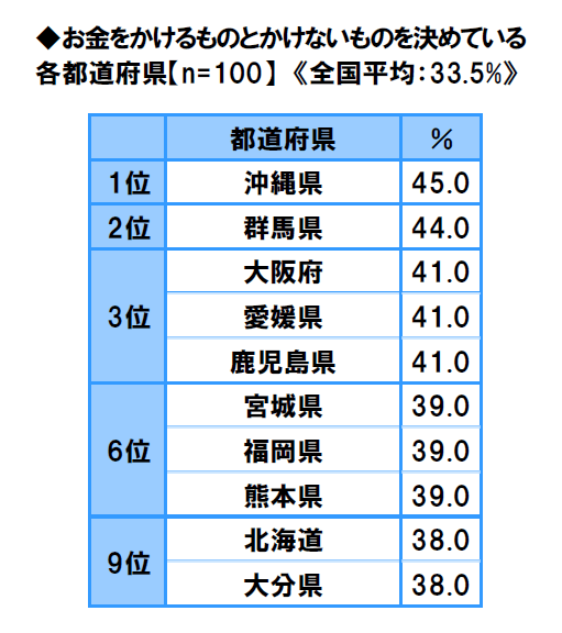47-prefectures-life-consciousness-survey-2018-7
