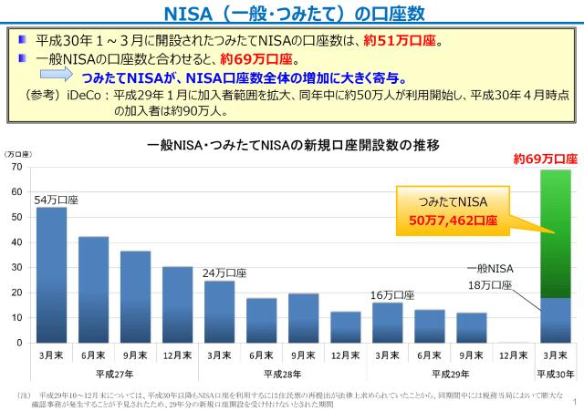 20180703-tsumitate-nisa-51k-accounts-2