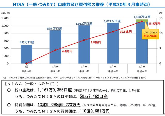 20180703-tsumitate-nisa-51k-accounts-3