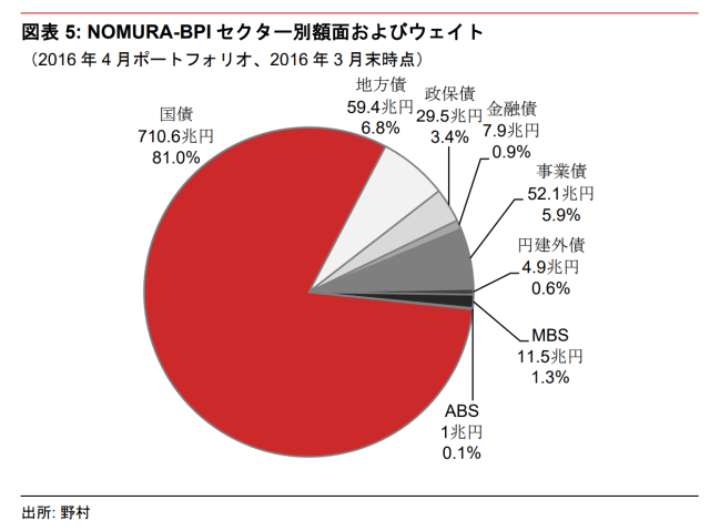 20180711-what-is-index-of-financial-market-nomura-bond-performance-index-3