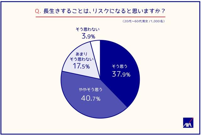 20180724-japan-100-year-life-survey-3