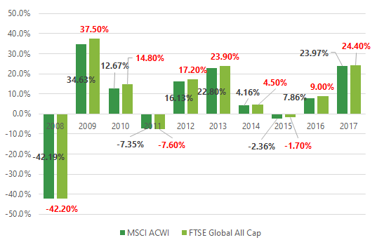20181105-msci-acwi-ftse-global-all-cap-index-comparison-1