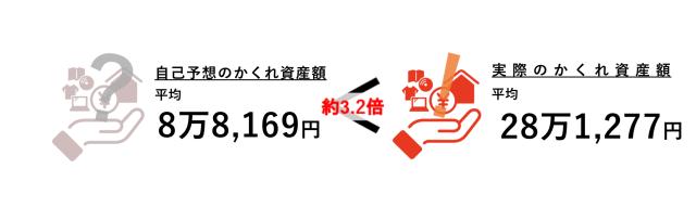 20181113-hidden-assets-at-japanese-household-is-worth-700k-yen-on-average-8