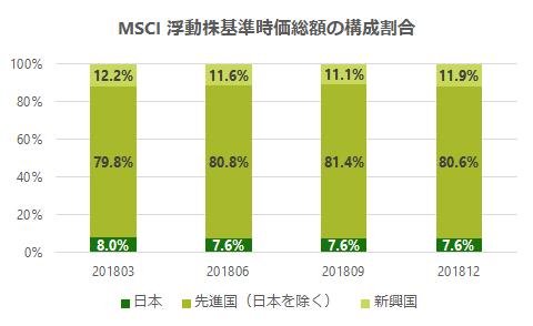 MSCI-ACWI-change-20181231
