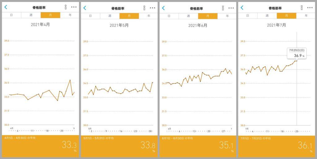 骨格筋率 オムロン OMRON スマホアプリの画面