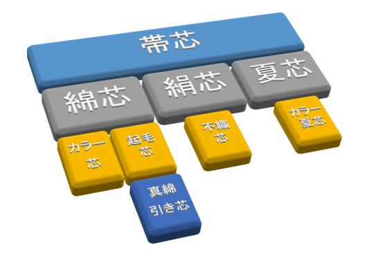 帯芯の種類