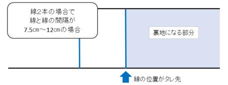 線2本で片側がタレ先の図解