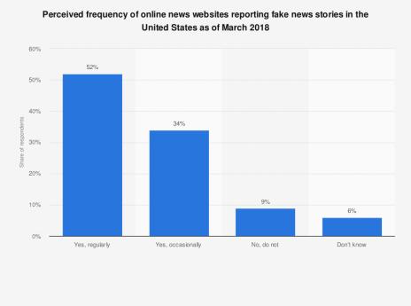 fake news graph