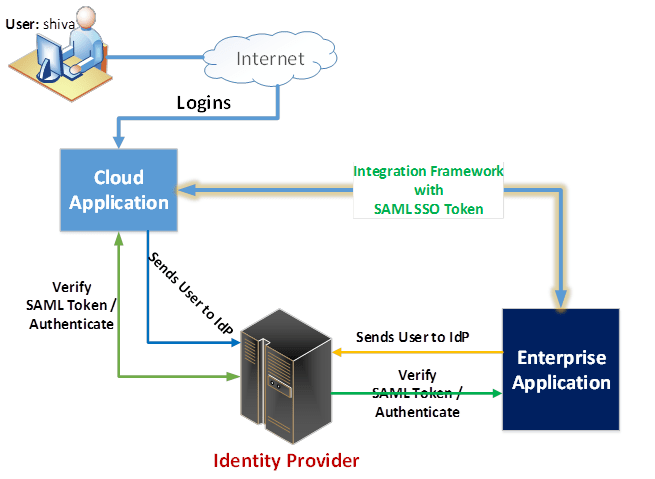 obiee architecture diagram pioneer avh 291bt wiring saml – a go-to tool for enterprise cloud applications security | by shiva molabanti