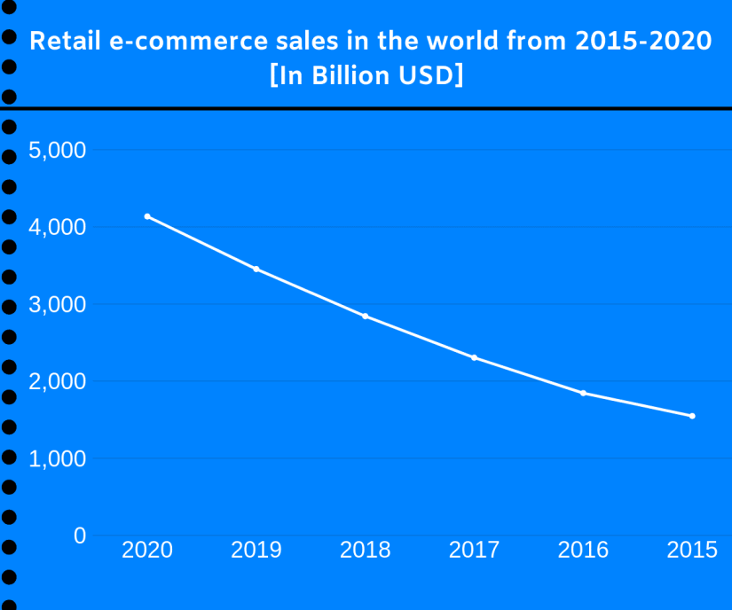 Retail e-commerce sales in the world from 2015-2020 in billions. [Reason for the growth of digital marketing]