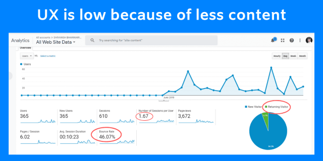 Here is the analytics of my site which is facing very low user matrix and losing a lot of potential visitors. Which is not a good SEO sign because it's the core when you do digital marketing.