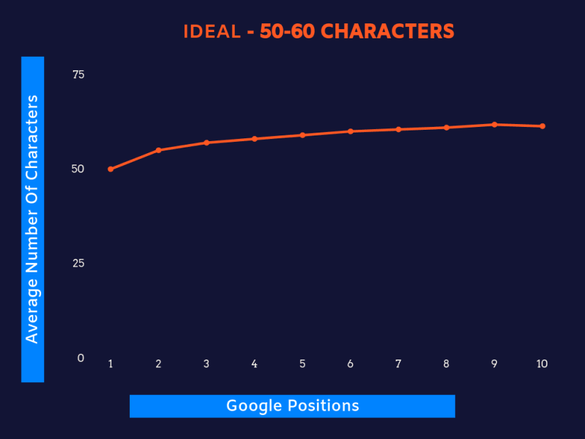An ideal URL length should be about 50-60 characters.