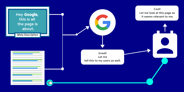 The whole concept of meta description optimization.