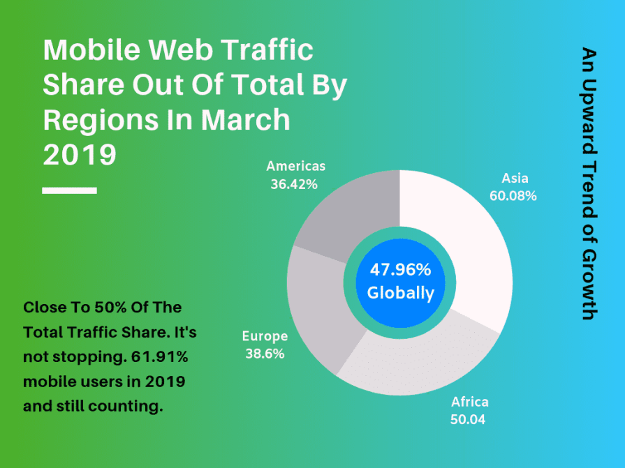 Mobile traffic share in all regions of the world.